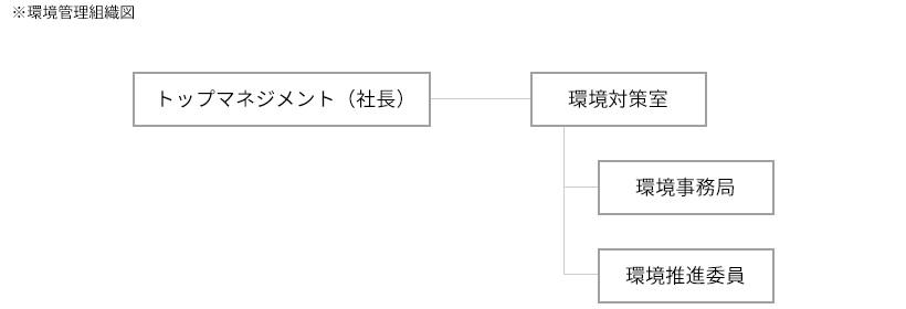 ※環境管理組織図